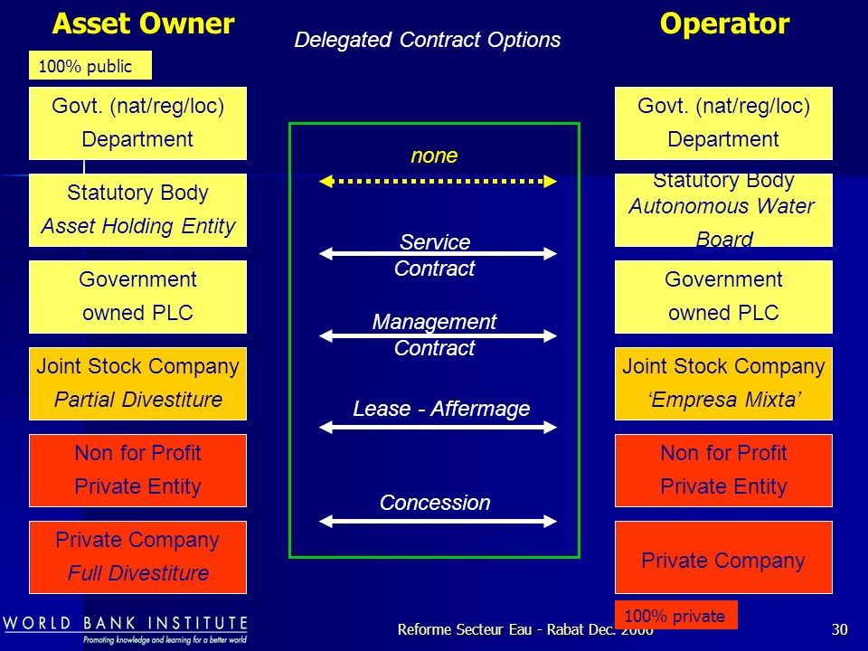 Asset Owner Operator Delegated Contract Options