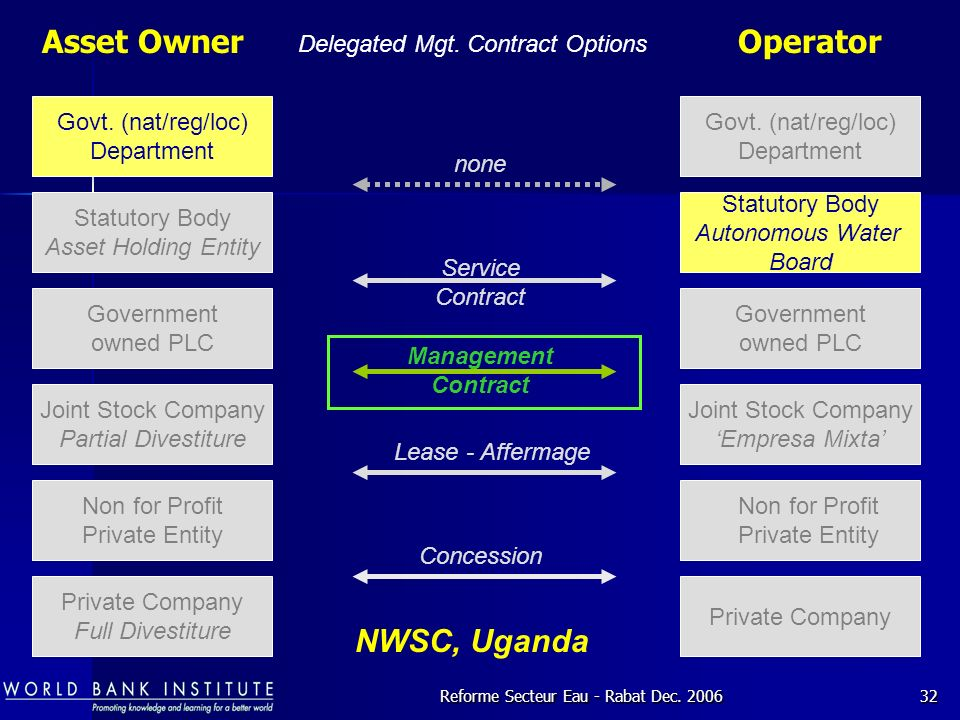 Asset Owner Operator NWSC, Uganda Delegated Mgt. Contract Options