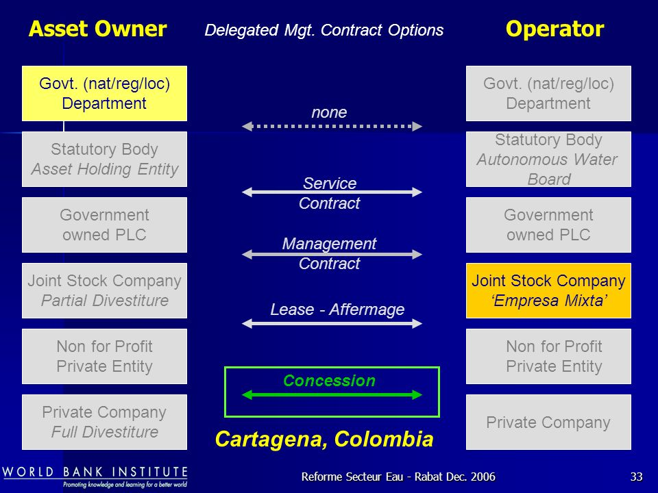 Asset Owner Operator Cartagena, Colombia