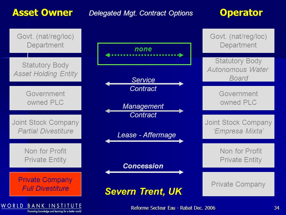 Asset Owner Operator Severn Trent, UK Delegated Mgt. Contract Options
