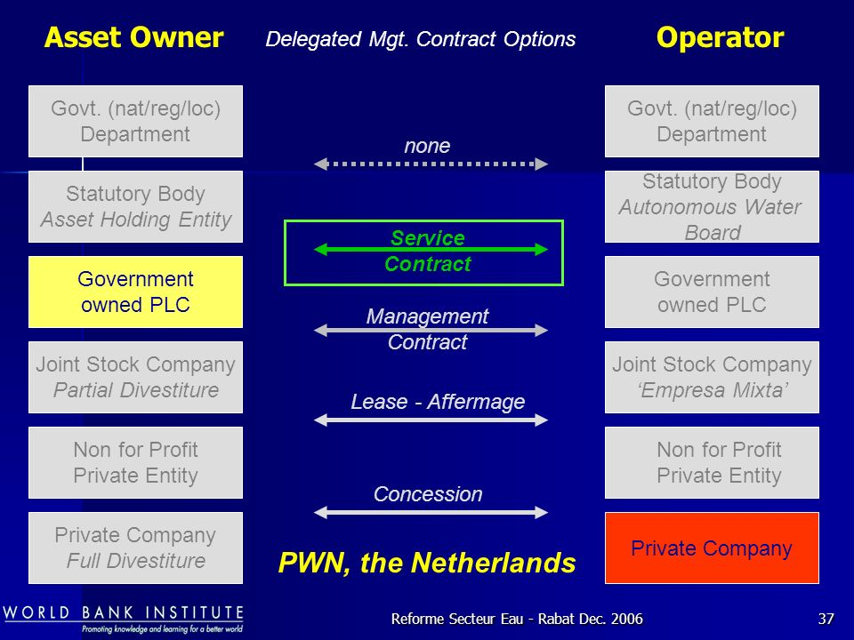 Asset Owner Operator PWN, the Netherlands