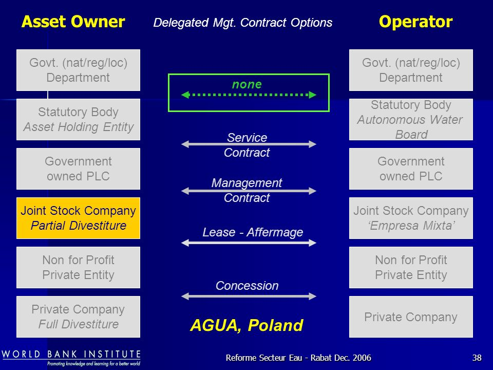 Asset Owner Operator AGUA, Poland Delegated Mgt. Contract Options