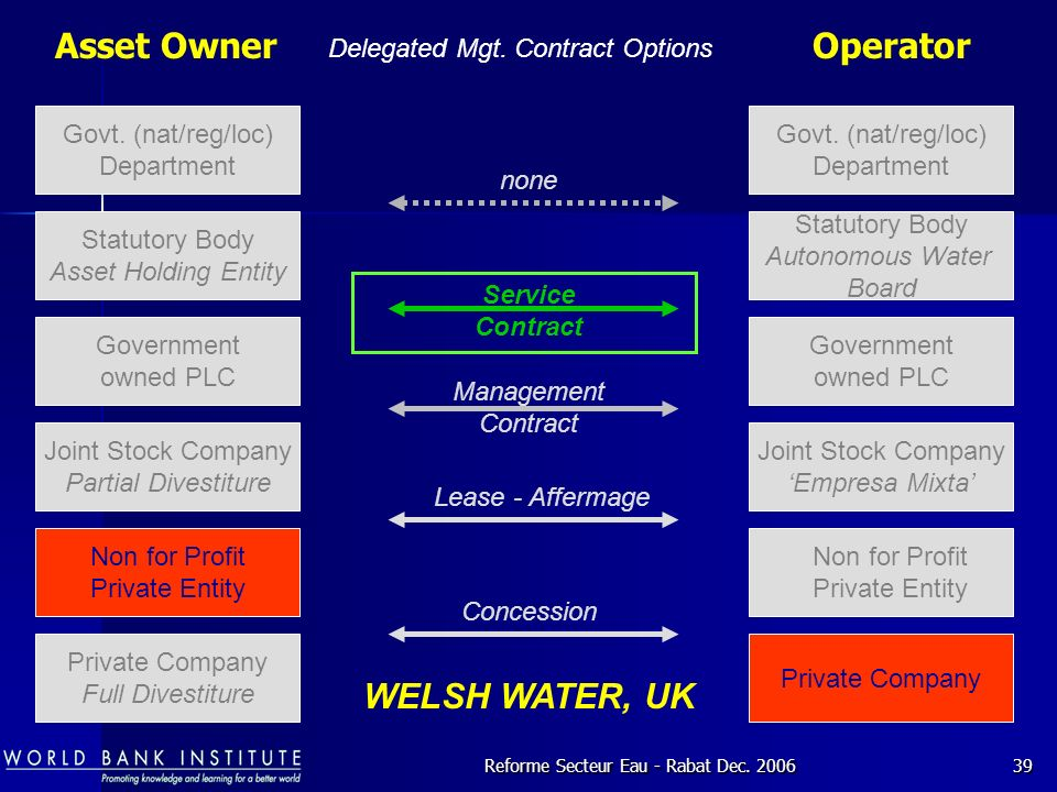 Asset Owner Operator WELSH WATER, UK Delegated Mgt. Contract Options