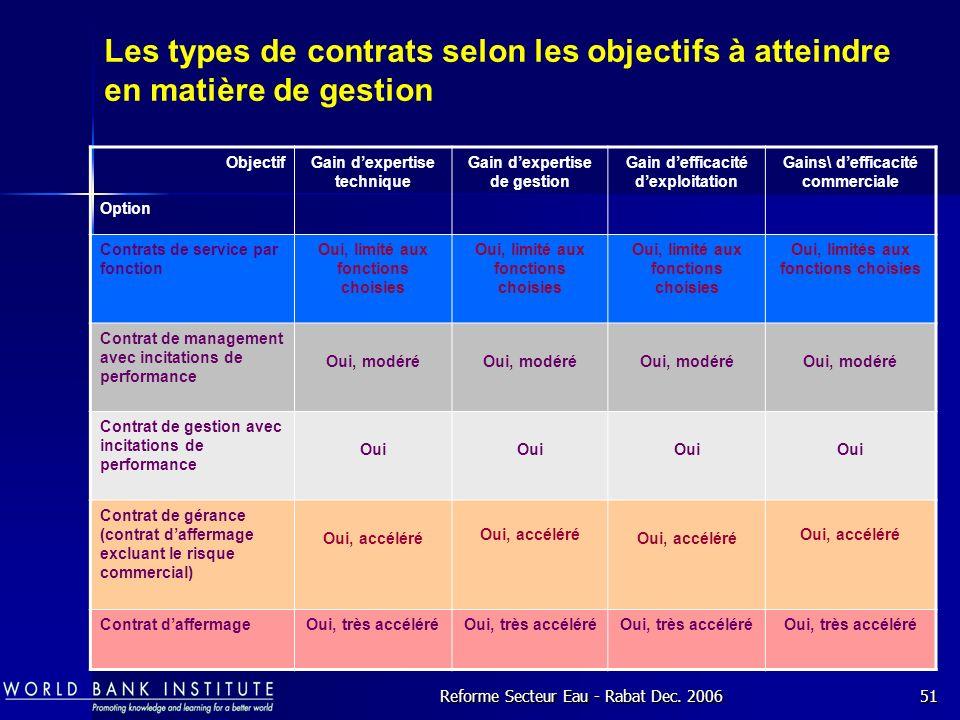 Les types de contrats selon les objectifs à atteindre en matière de gestion
