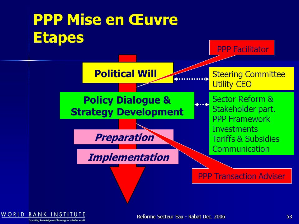 Policy Dialogue & Strategy Development