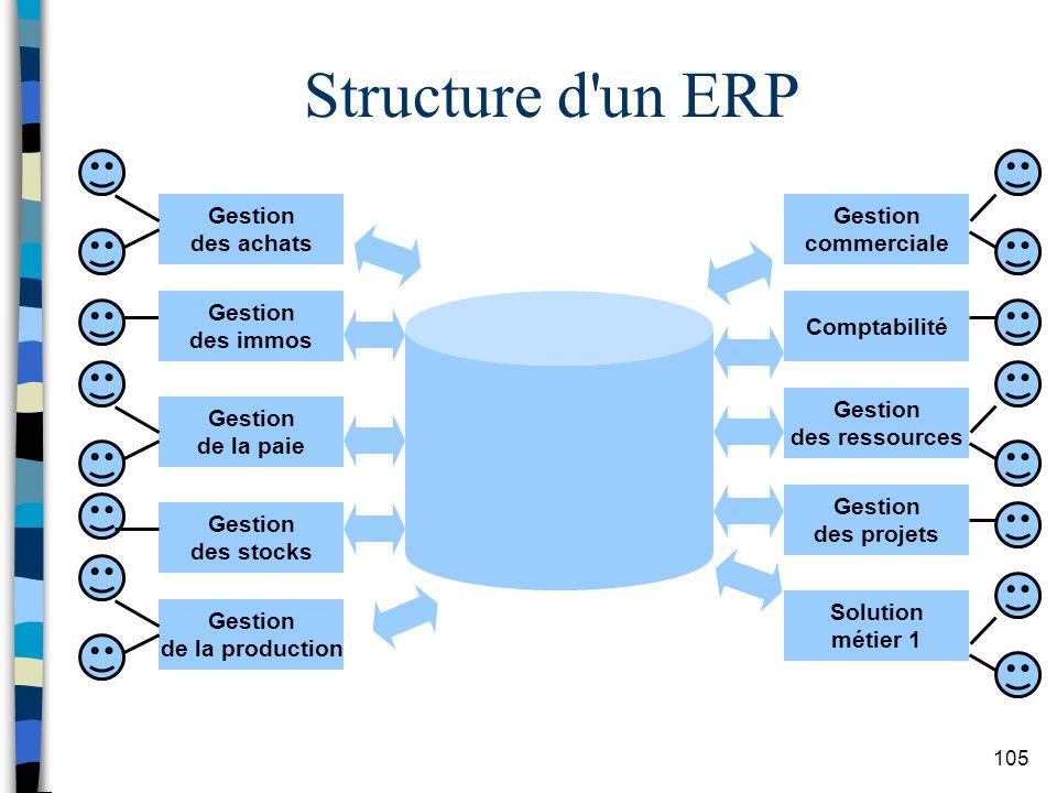 Structure d un ERP Gestion des achats Gestion commerciale Gestion