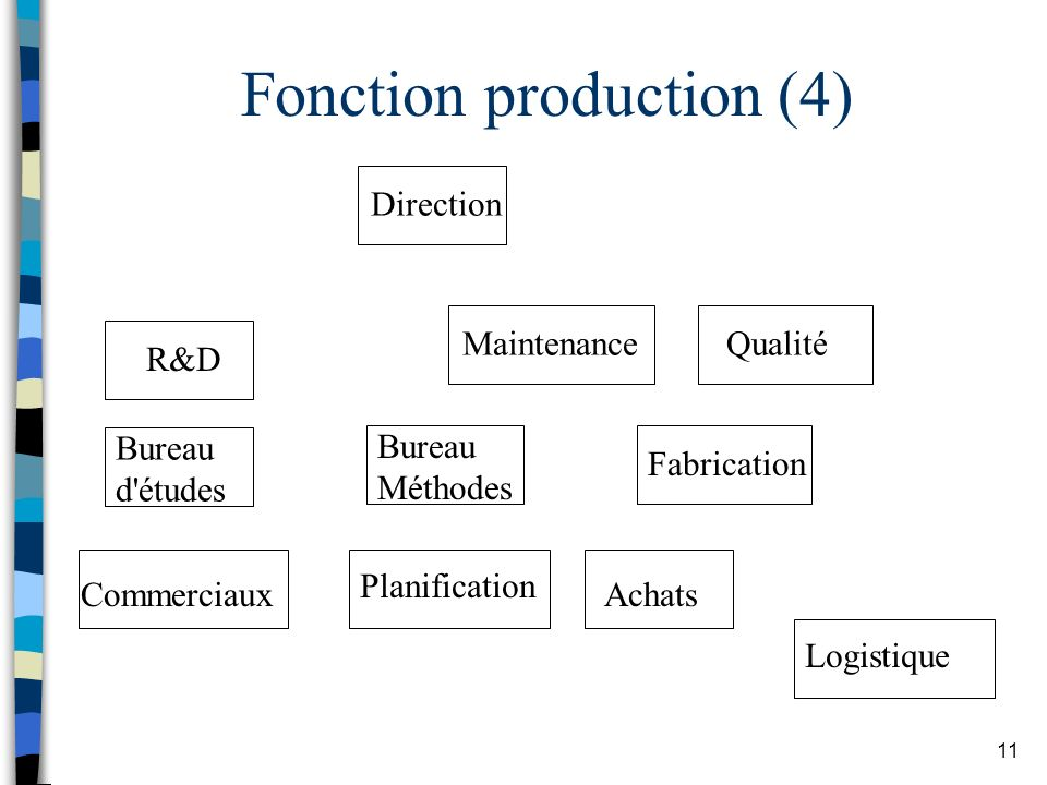 Fonction production (4)