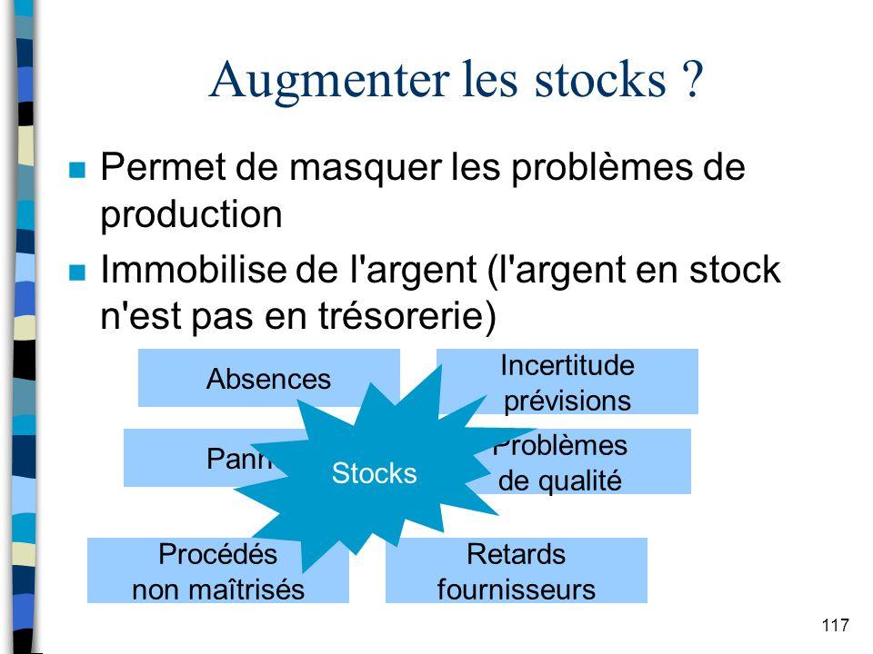 Augmenter les stocks Permet de masquer les problèmes de production
