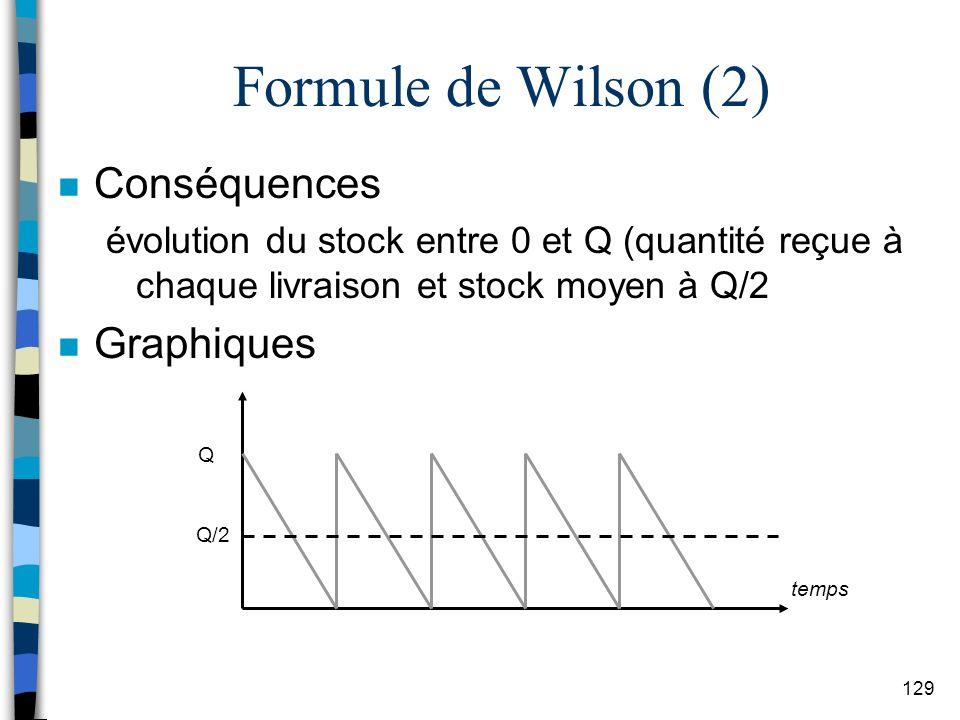 Formule de Wilson (2) Conséquences Graphiques