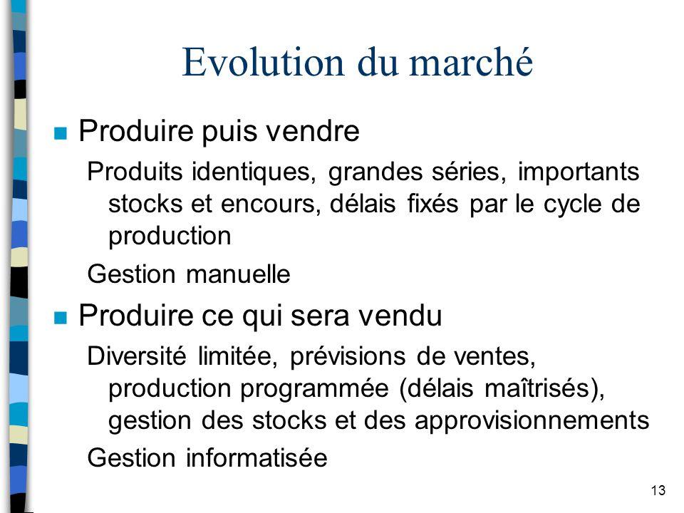 Evolution du marché Produire puis vendre Produire ce qui sera vendu