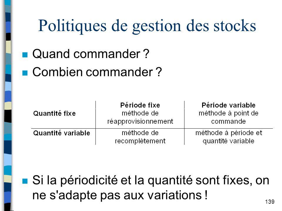 Politiques de gestion des stocks