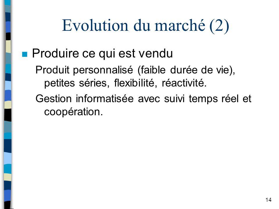 Evolution du marché (2) Produire ce qui est vendu