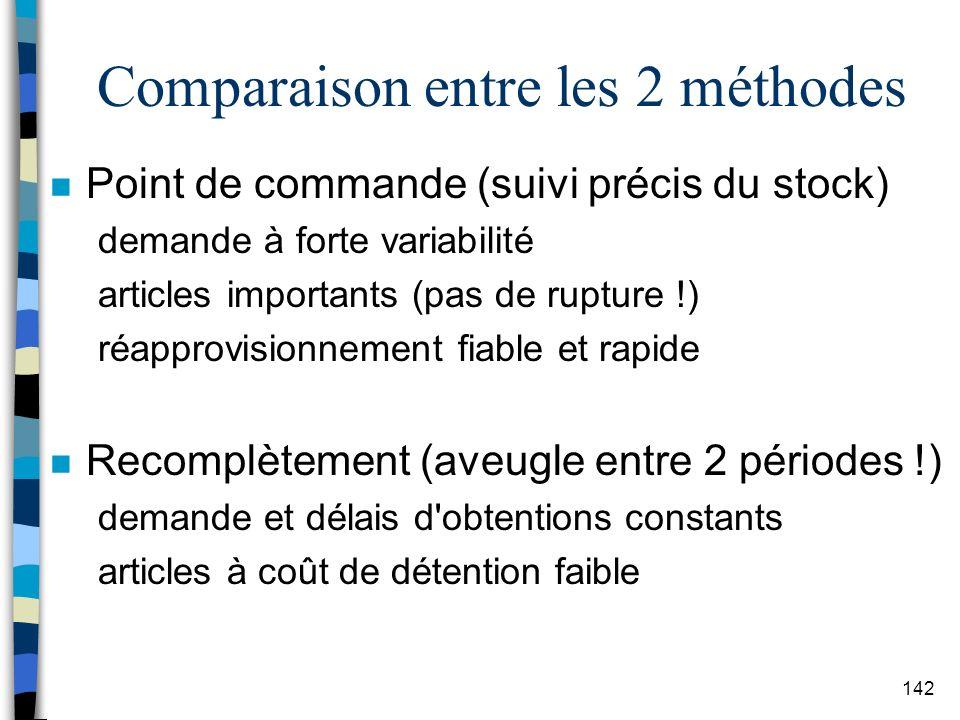 Comparaison entre les 2 méthodes