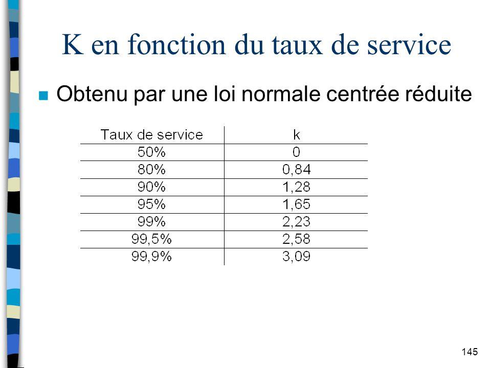K en fonction du taux de service