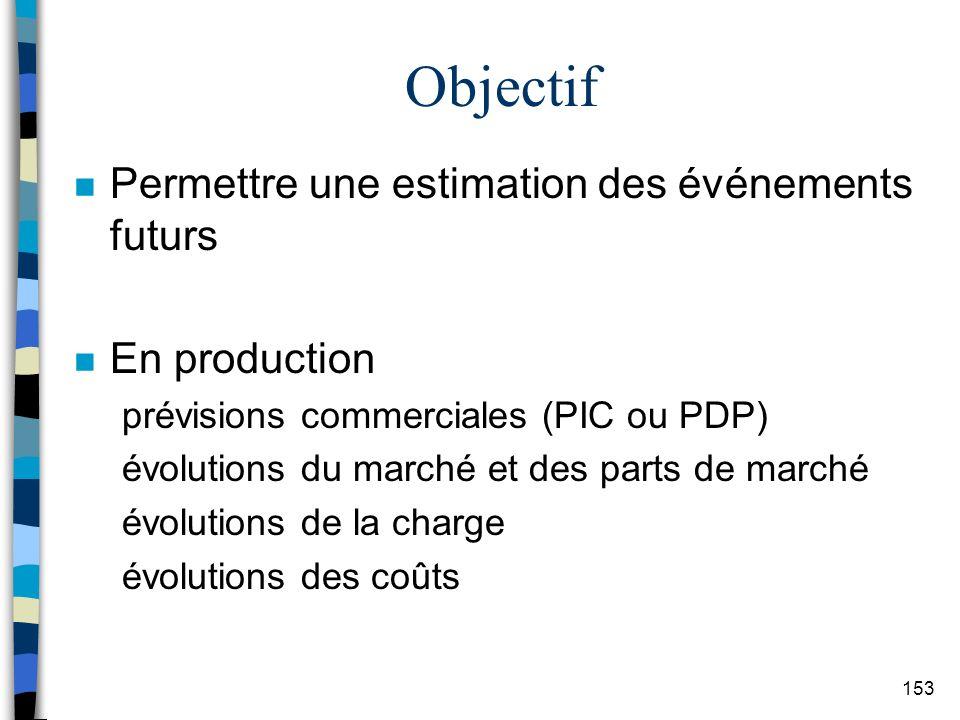 Objectif Permettre une estimation des événements futurs En production