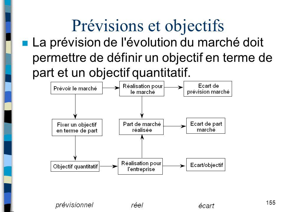 Prévisions et objectifs