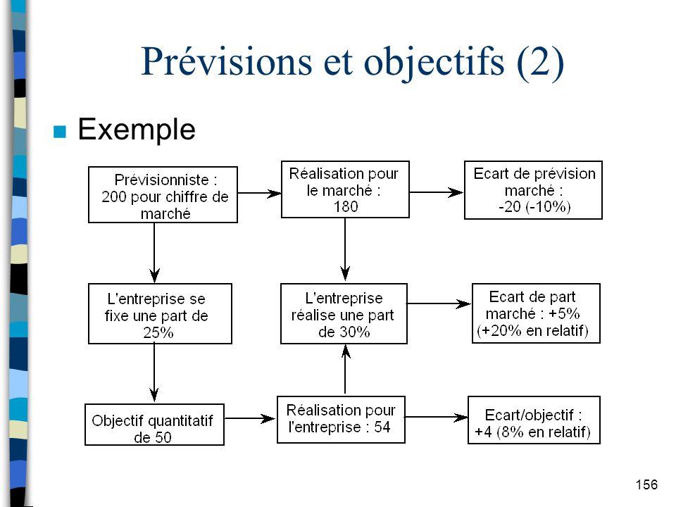 Prévisions et objectifs (2)