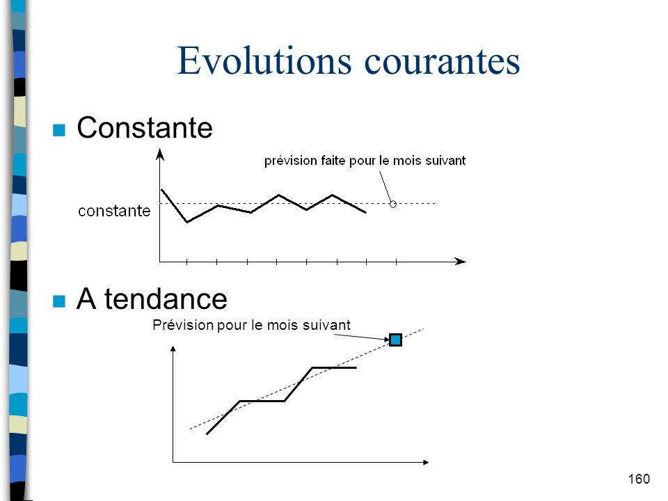 Evolutions courantes Constante A tendance