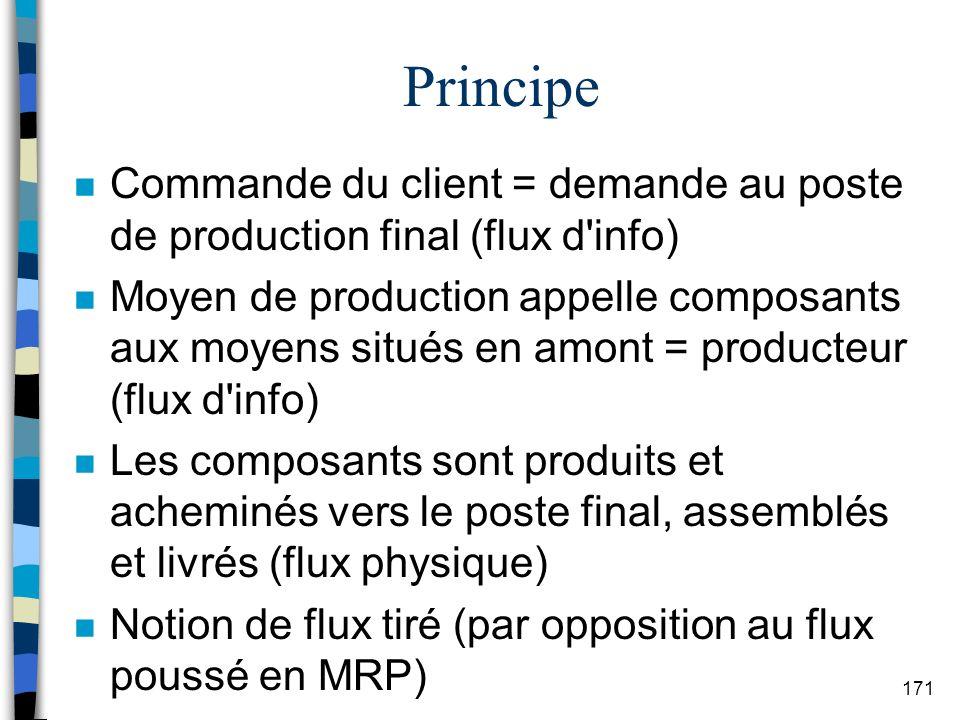 Principe Commande du client = demande au poste de production final (flux d info)