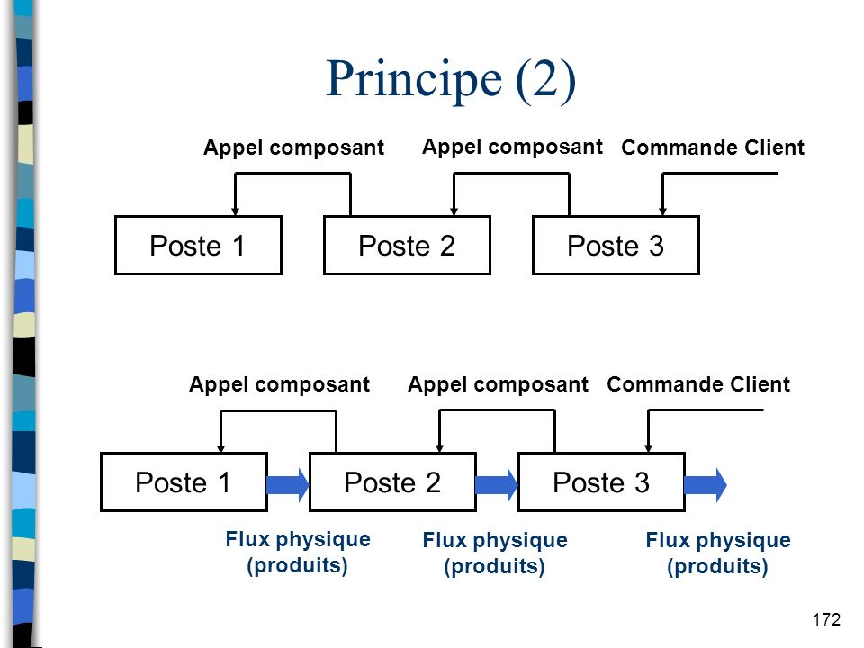 Principe (2) Poste 1 Poste 2 Poste 3 Poste 1 Poste 2 Poste 3