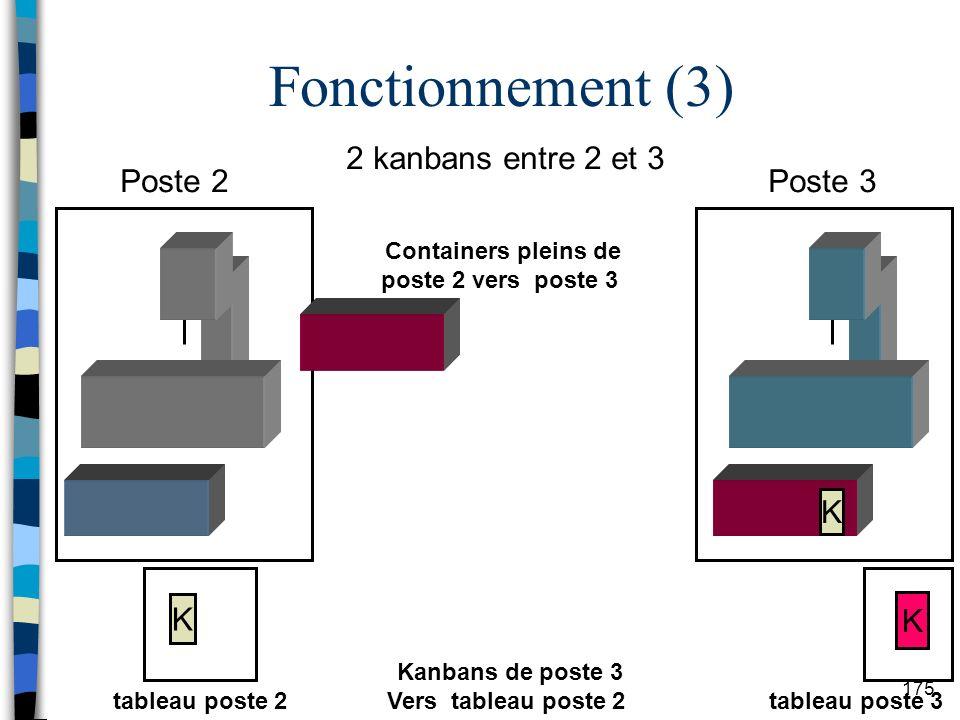 Fonctionnement (3) 2 kanbans entre 2 et 3 Poste 2 Poste 3 K K K