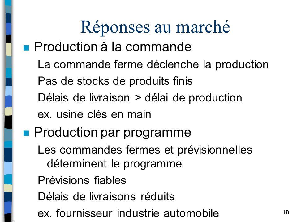 Réponses au marché Production à la commande Production par programme