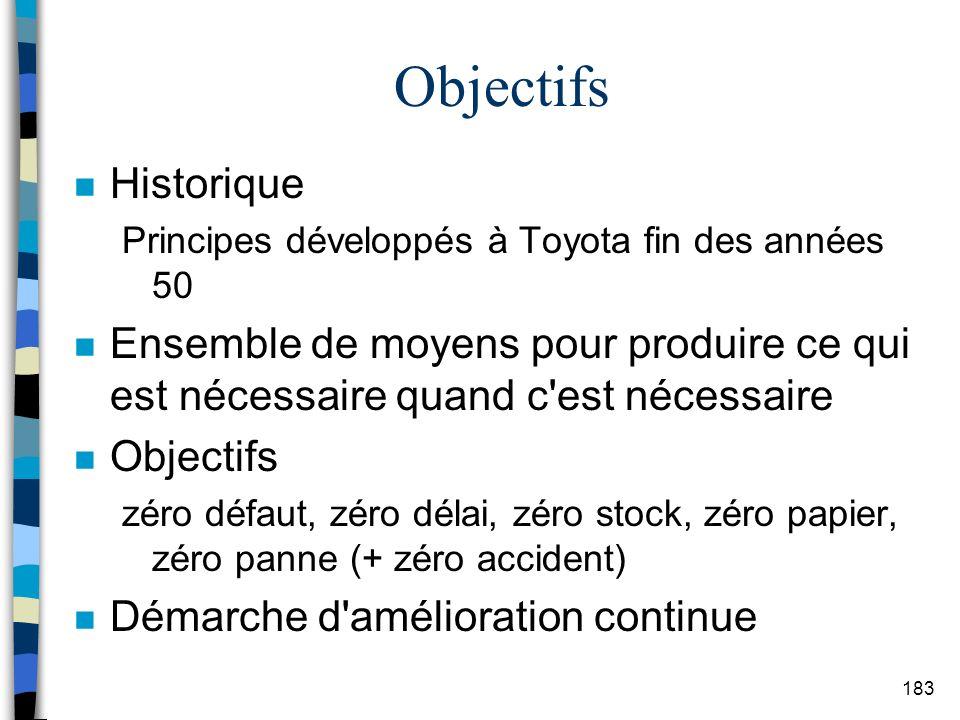 Objectifs Historique. Principes développés à Toyota fin des années 50.