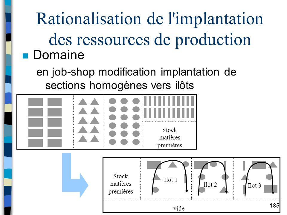 Rationalisation de l implantation des ressources de production