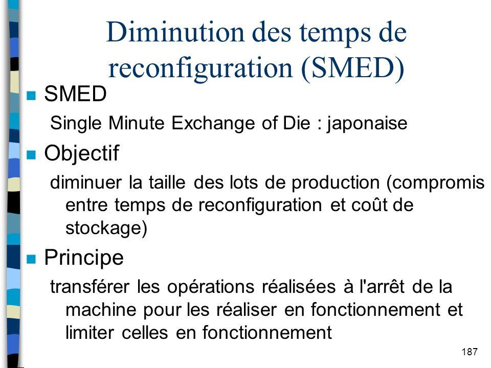 Diminution des temps de reconfiguration (SMED)