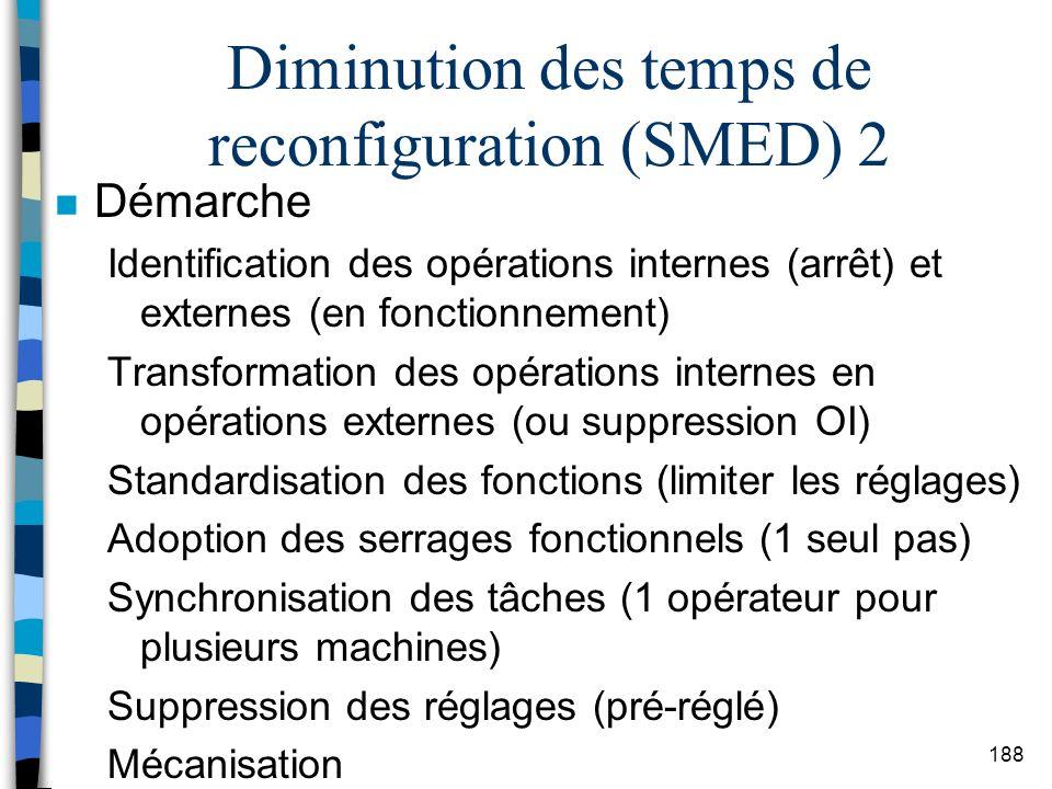 Diminution des temps de reconfiguration (SMED) 2