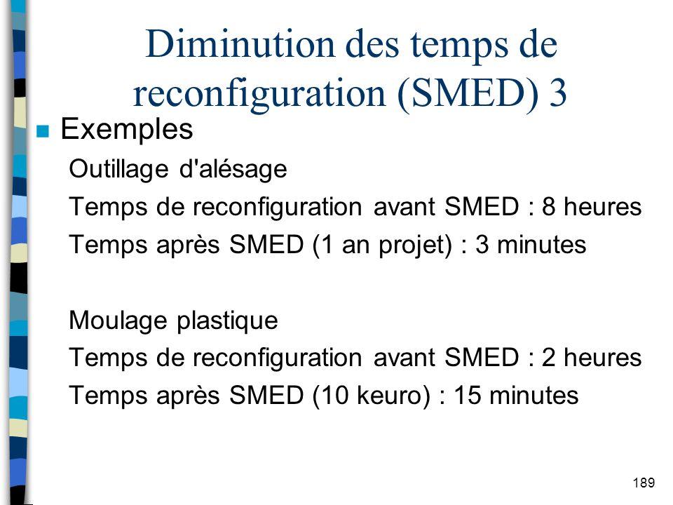 Diminution des temps de reconfiguration (SMED) 3