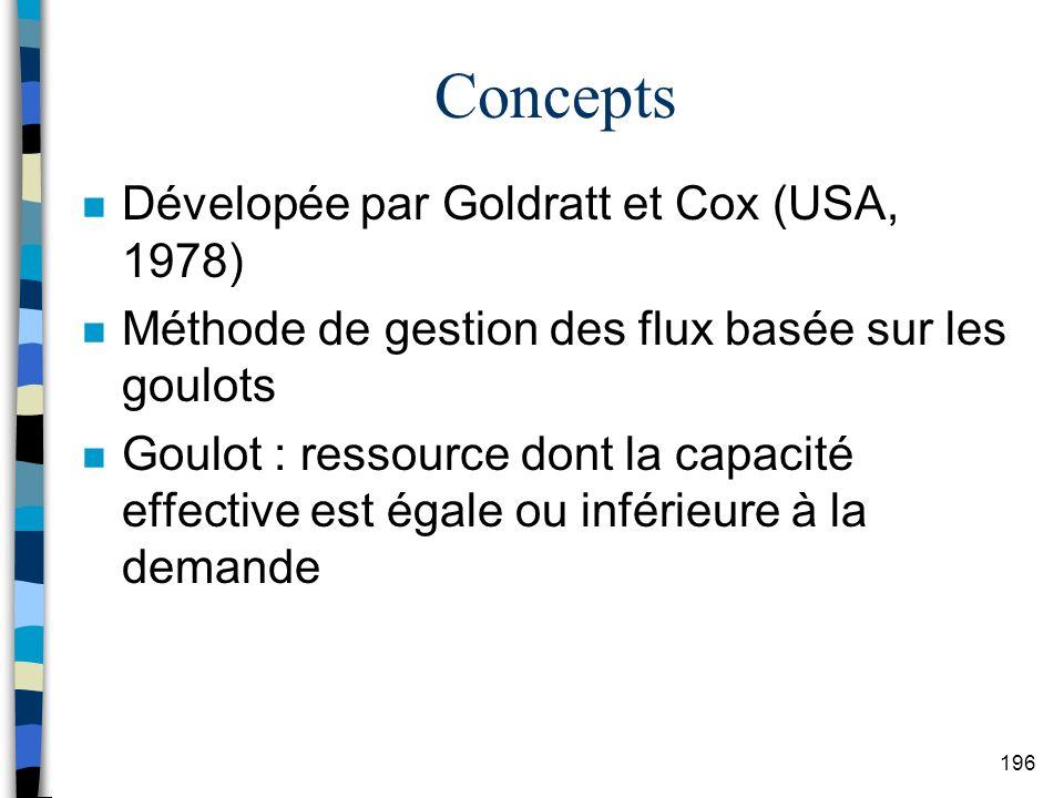 Concepts Dévelopée par Goldratt et Cox (USA, 1978)