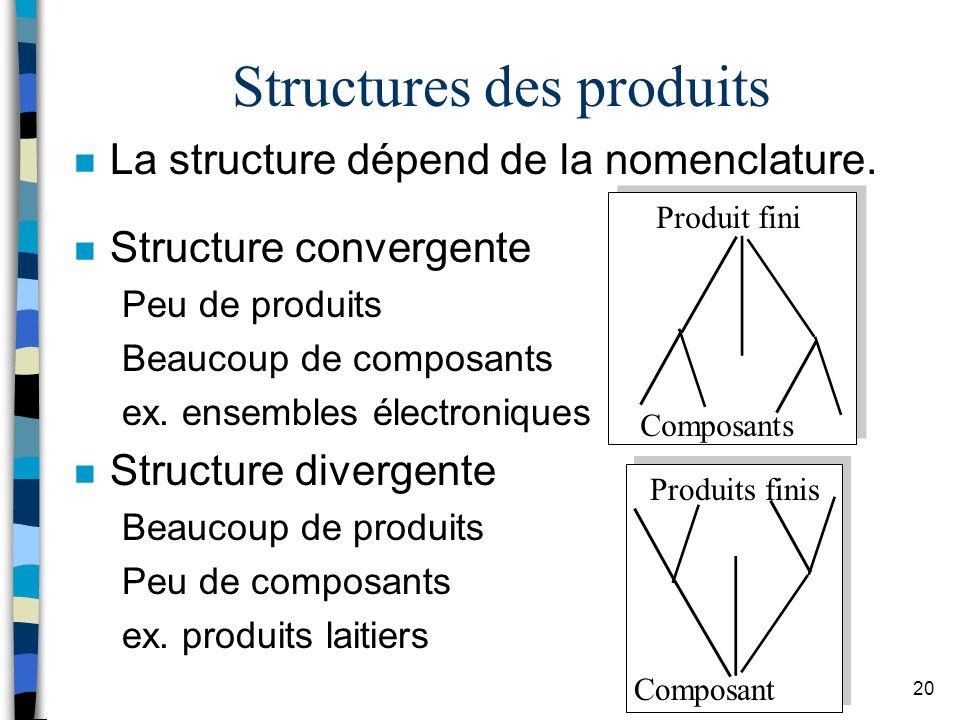 Structures des produits