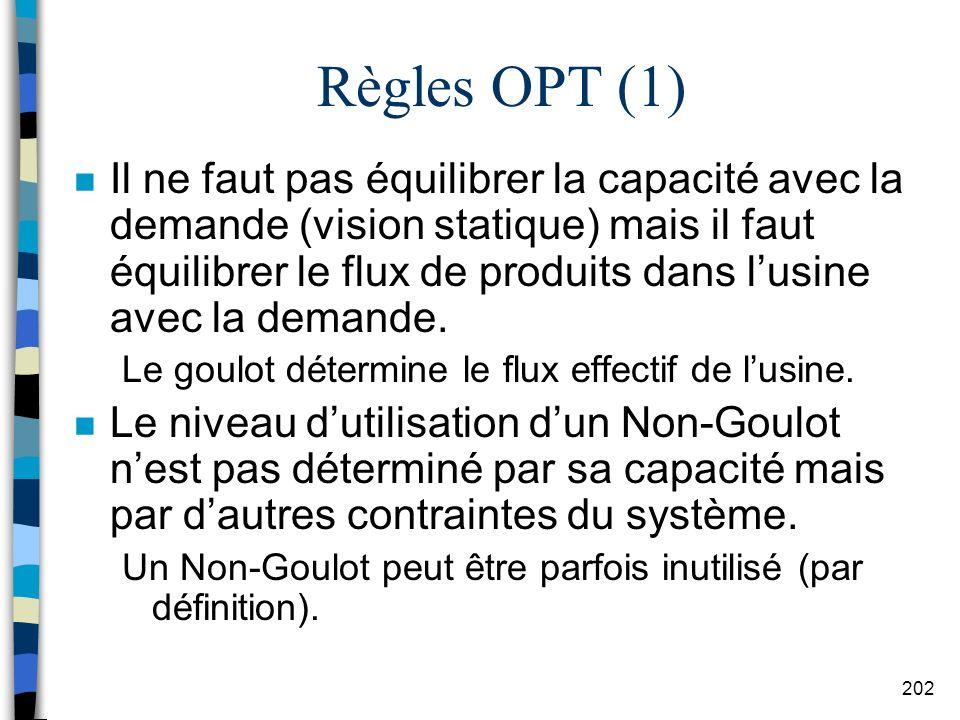 Règles OPT (1)