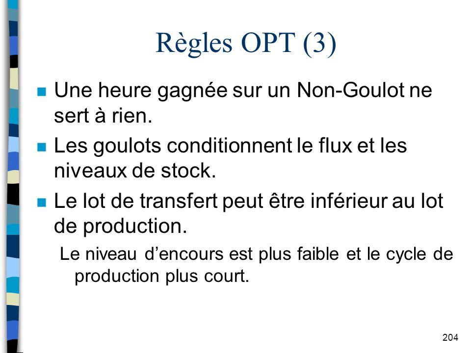 Règles OPT (3) Une heure gagnée sur un Non-Goulot ne sert à rien.