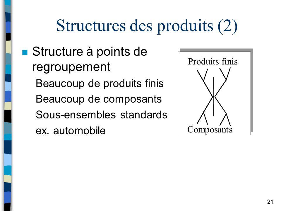 Structures des produits (2)