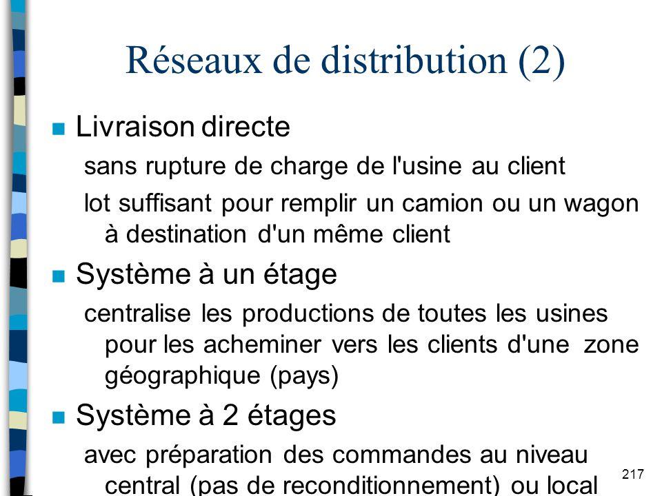 Réseaux de distribution (2)