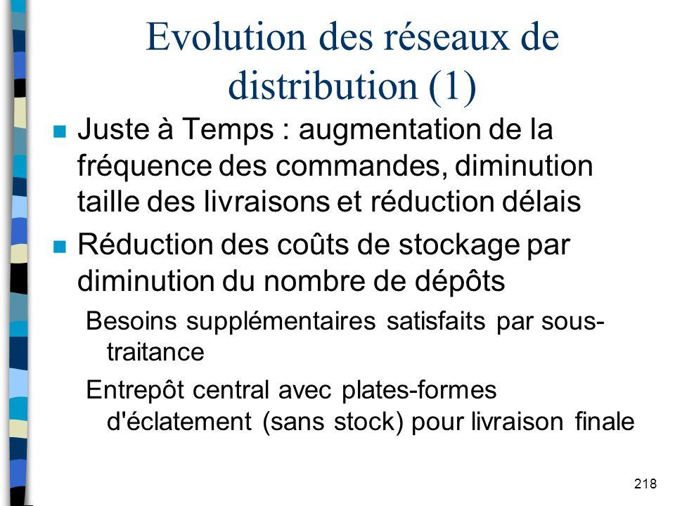 Evolution des réseaux de distribution (1)