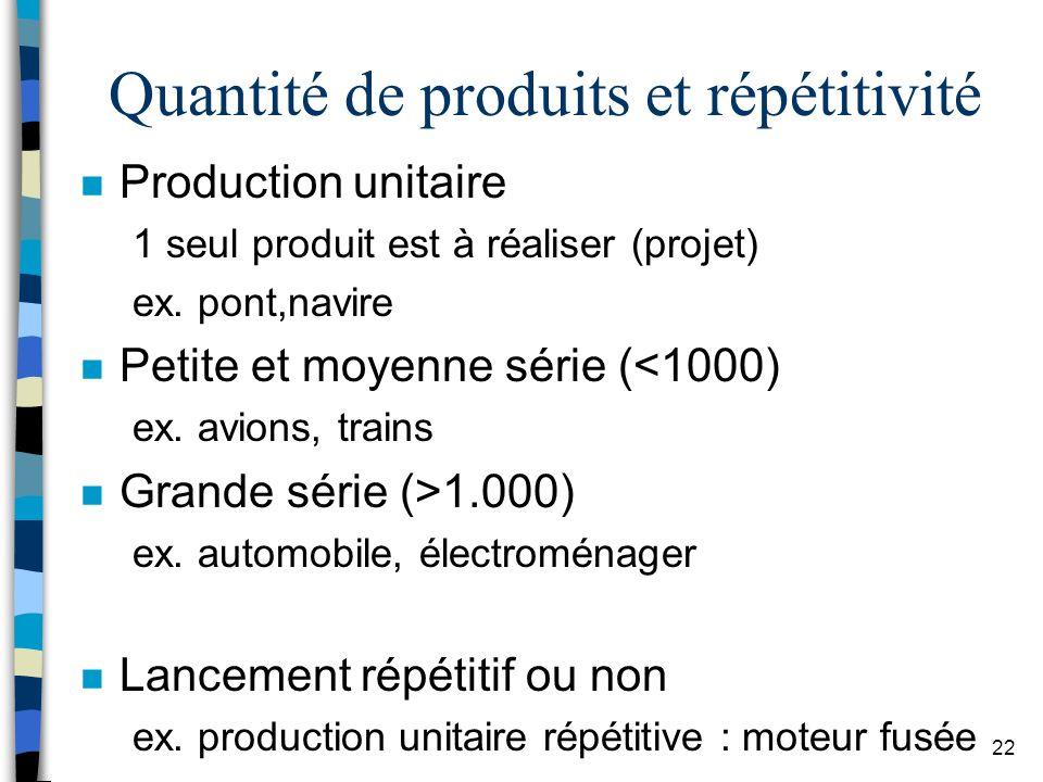 Quantité de produits et répétitivité
