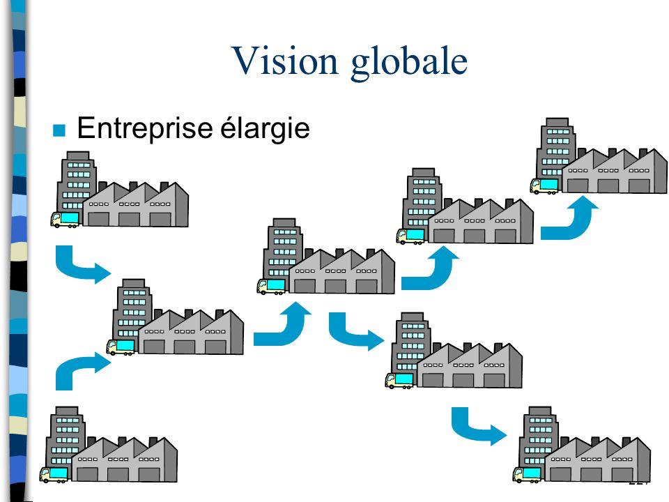 Vision globale Entreprise élargie