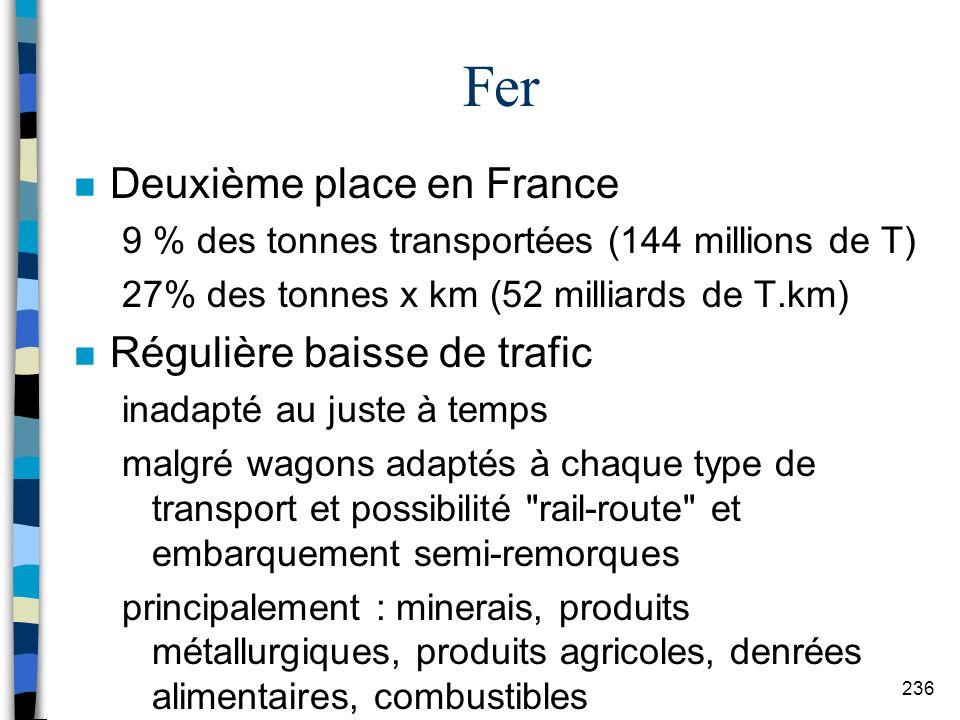 Fer Deuxième place en France Régulière baisse de trafic