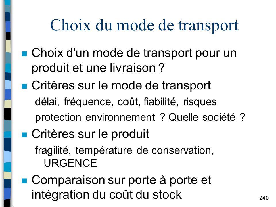 Choix du mode de transport