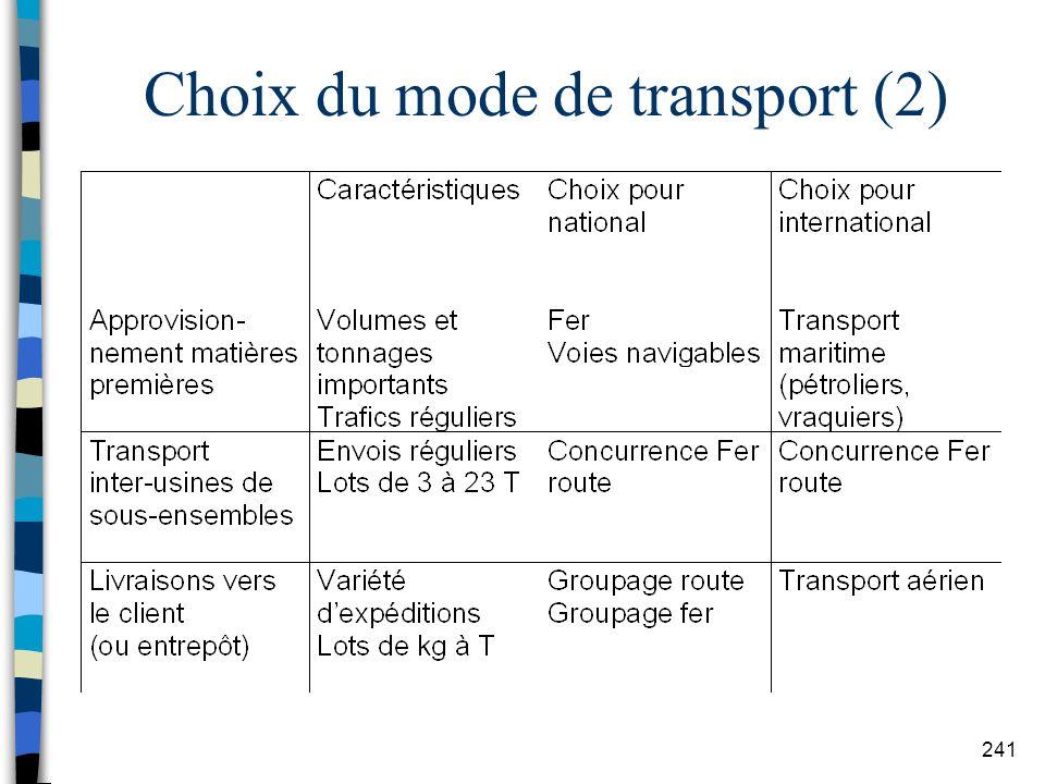 Choix du mode de transport (2)