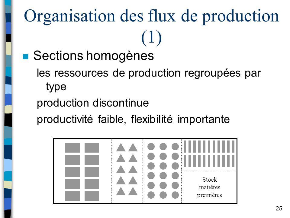 Organisation des flux de production (1)