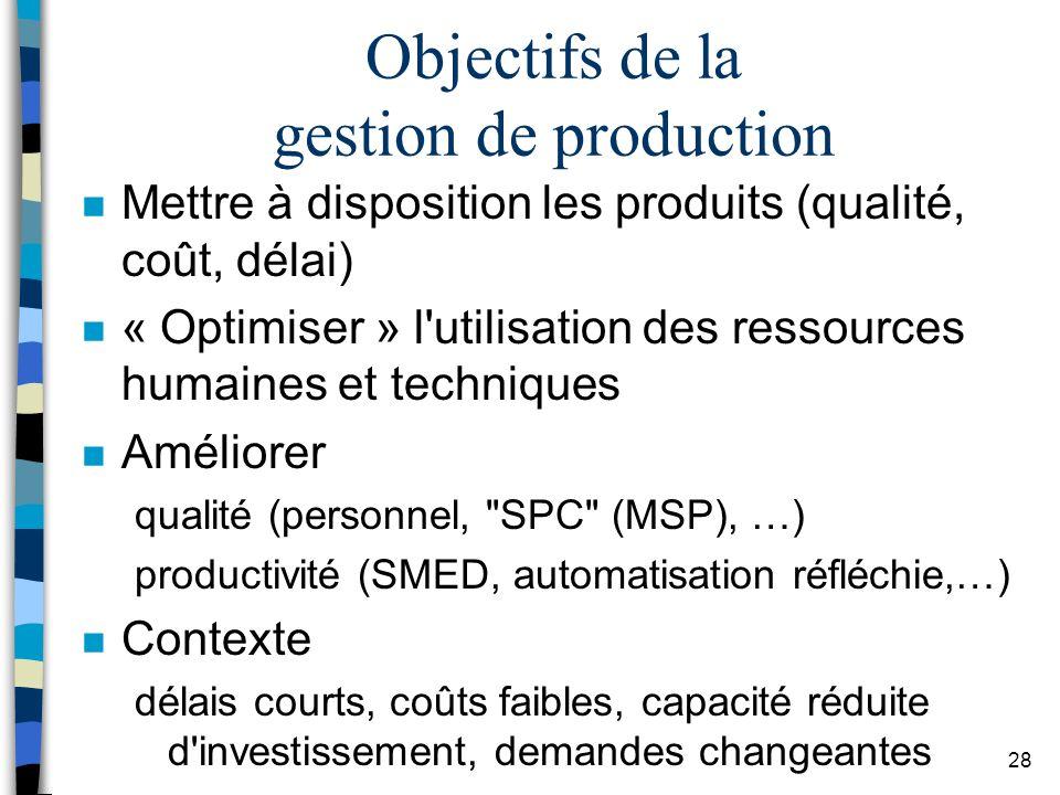 Objectifs de la gestion de production