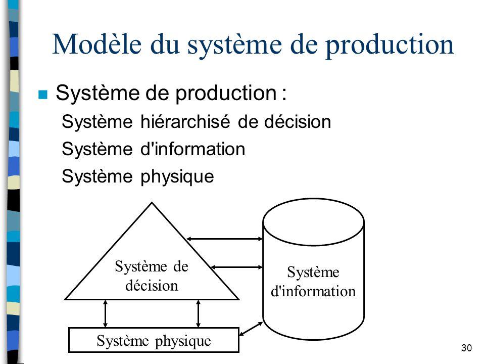 Modèle du système de production