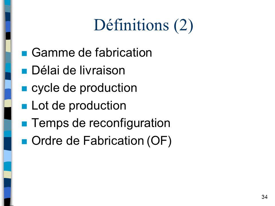 Définitions (2) Gamme de fabrication Délai de livraison