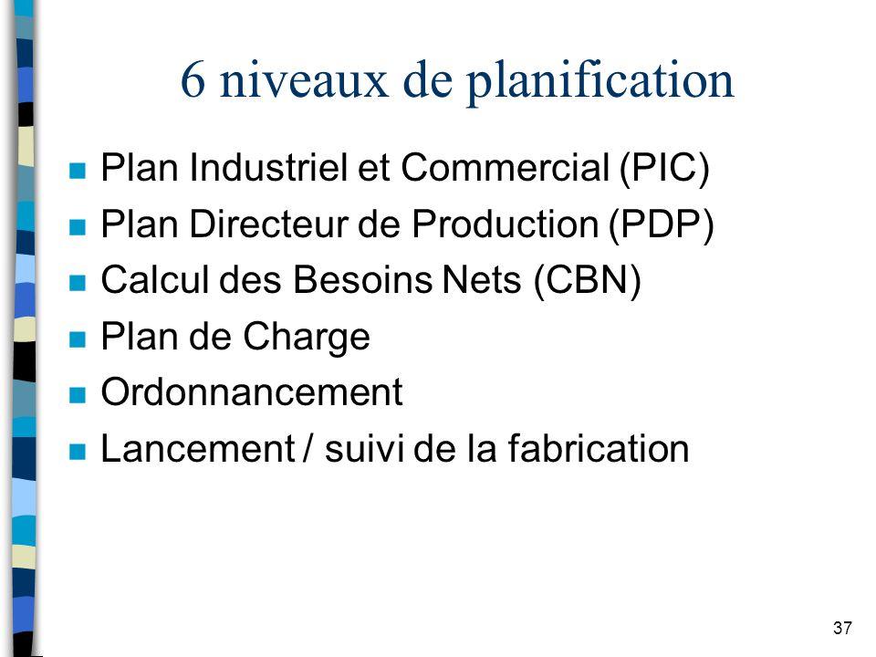 6 niveaux de planification