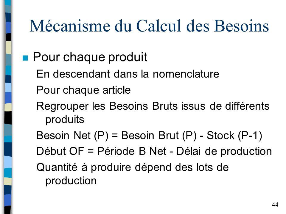 Mécanisme du Calcul des Besoins