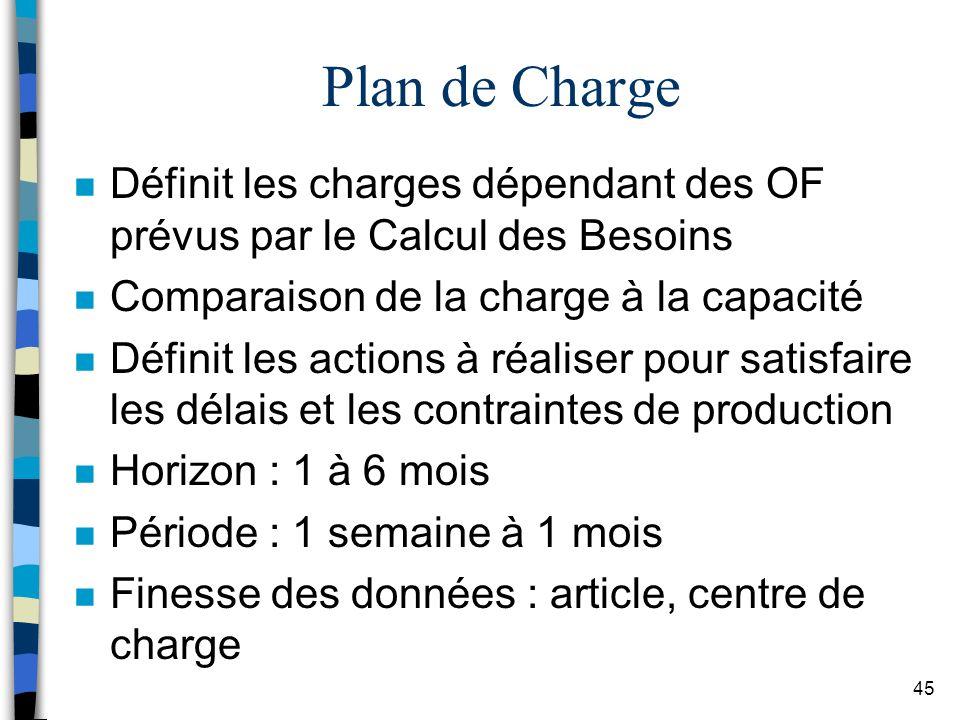 Plan de Charge Définit les charges dépendant des OF prévus par le Calcul des Besoins. Comparaison de la charge à la capacité.